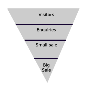 Website funnel model